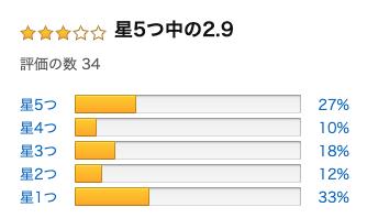 【買っちゃダメ】IMDENワイヤレス充電器Amazonレビューの罠【詐欺】-07